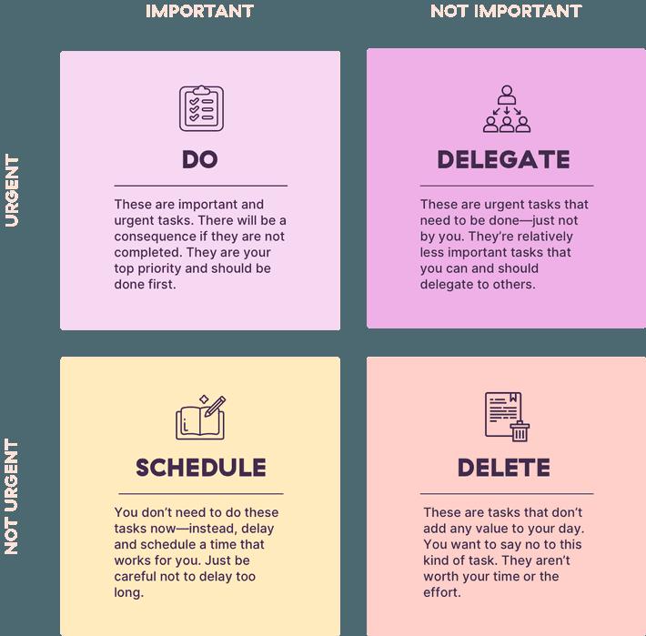 An infographic on the Eisenhower Matrix