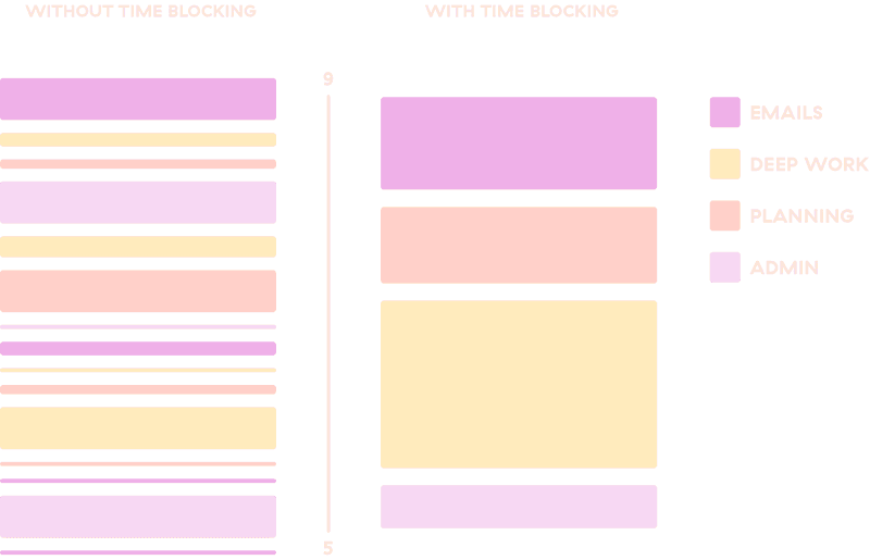 Infographic of the time blocking technique