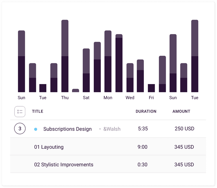 Screenshot of time report with graphs